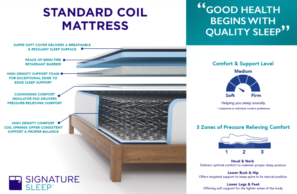 Top 3 Signature Sleep Mattresses Reviewed in Detail