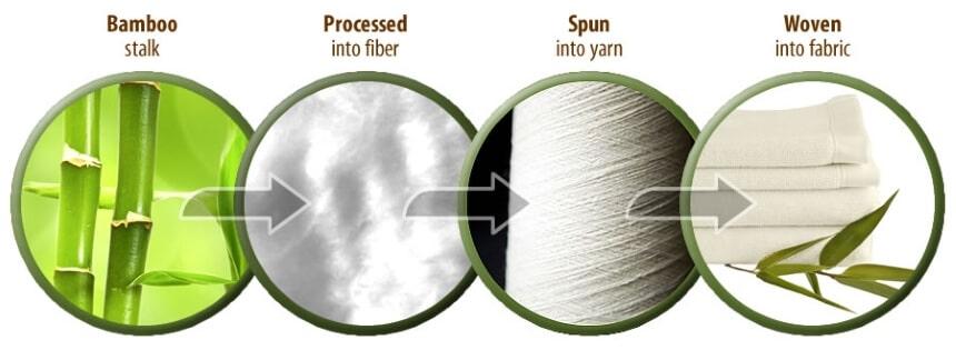 Bamboo vs. Tencel Sheets