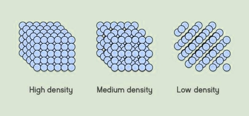 What Is a Memory Foam Density and Is It Important?