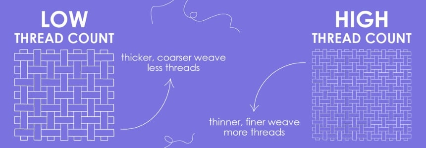 What Is a Good Thread Count for Sheets?And Does It Matter?