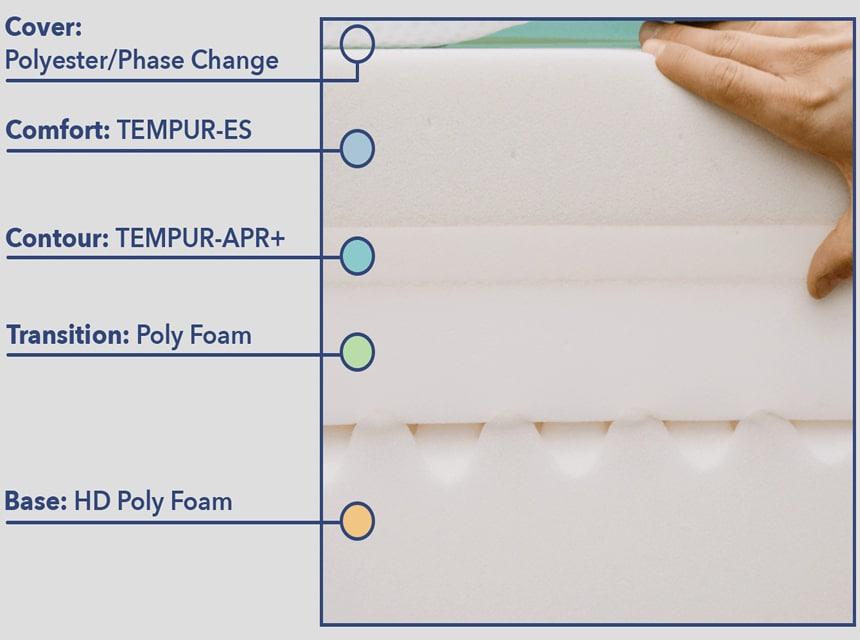 Sleep Innovations vs Tempur-Pedic: Detailed Mattress Comparison