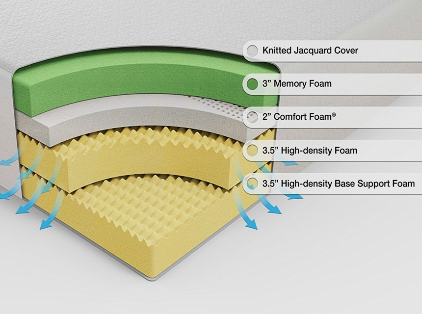 Tuft and Needle vs Zinus: Detailed Mattress Comparison