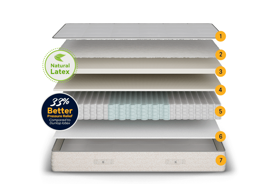 Nolah Natural Mattress Review - The Ideal Combination of Plushness and Comfort